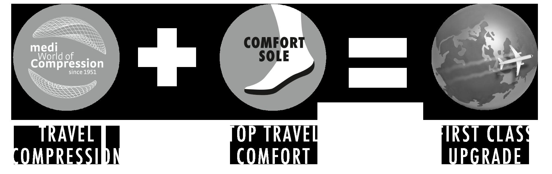 travel benefits men